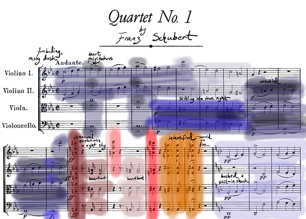 Schubert Character Map Score